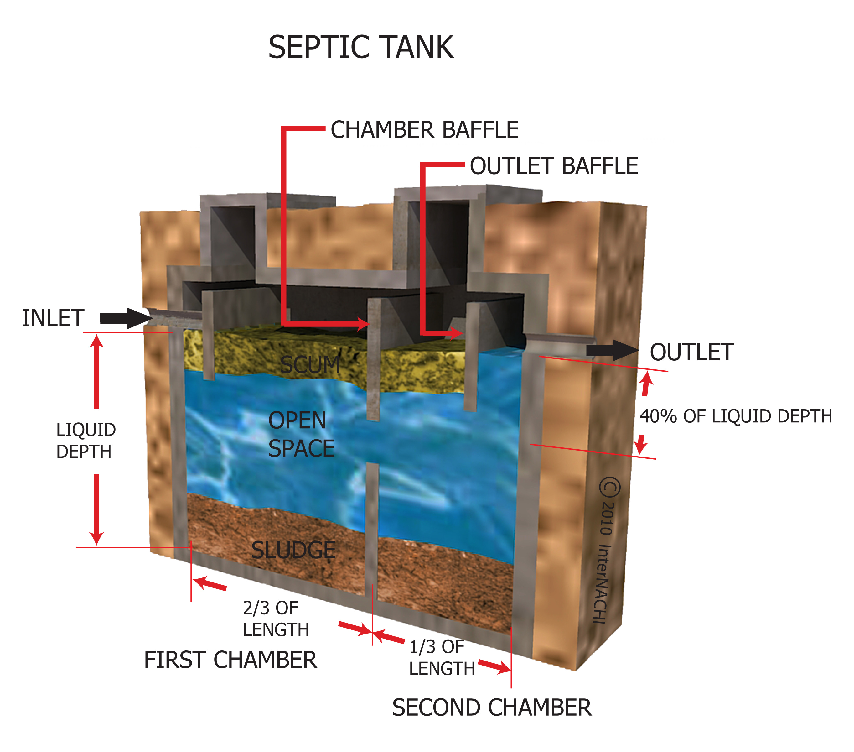 Homemade Septic Tank Maintenance Homemade Ftempo