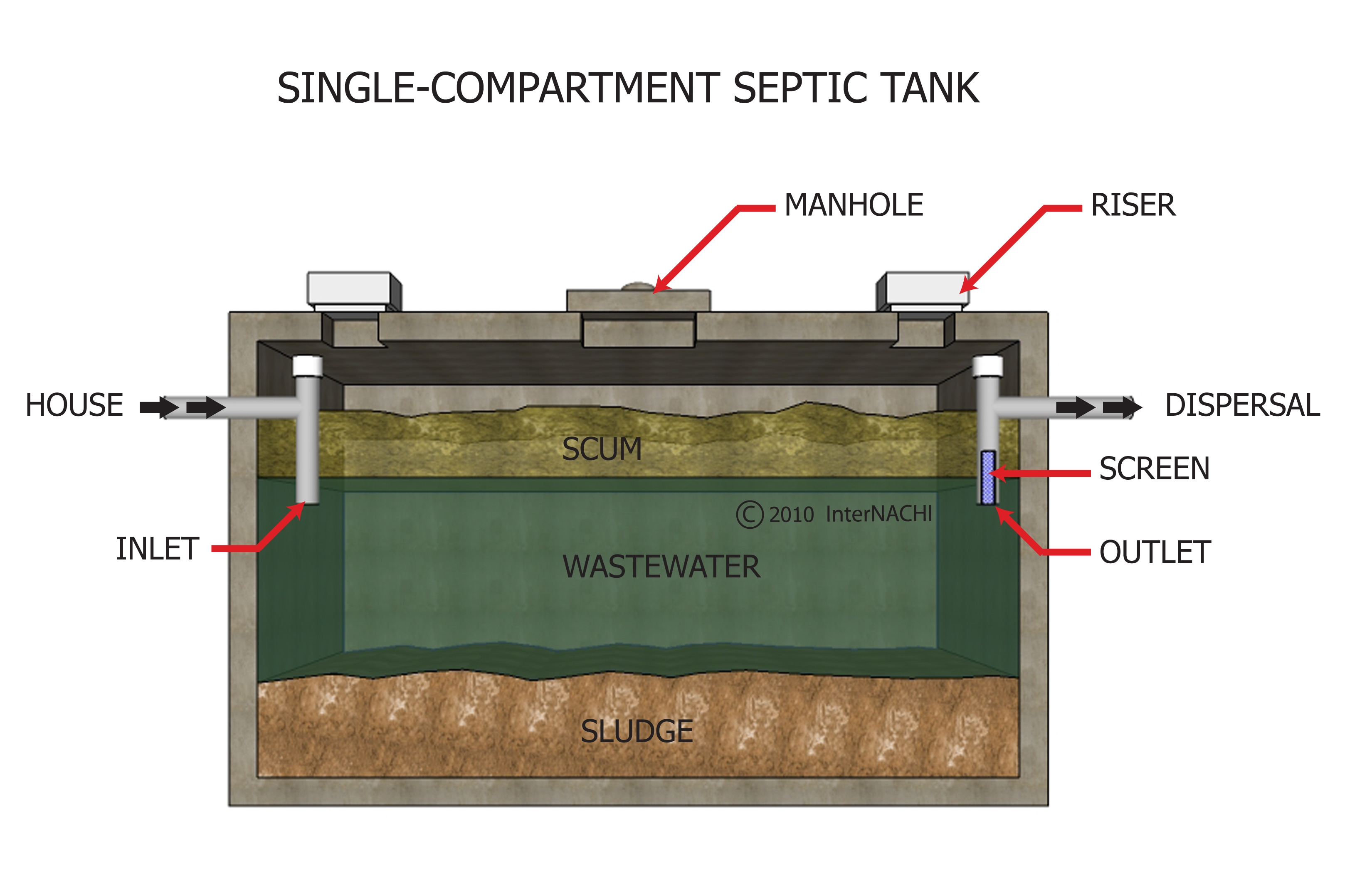 Single-Compartment Septic Tank