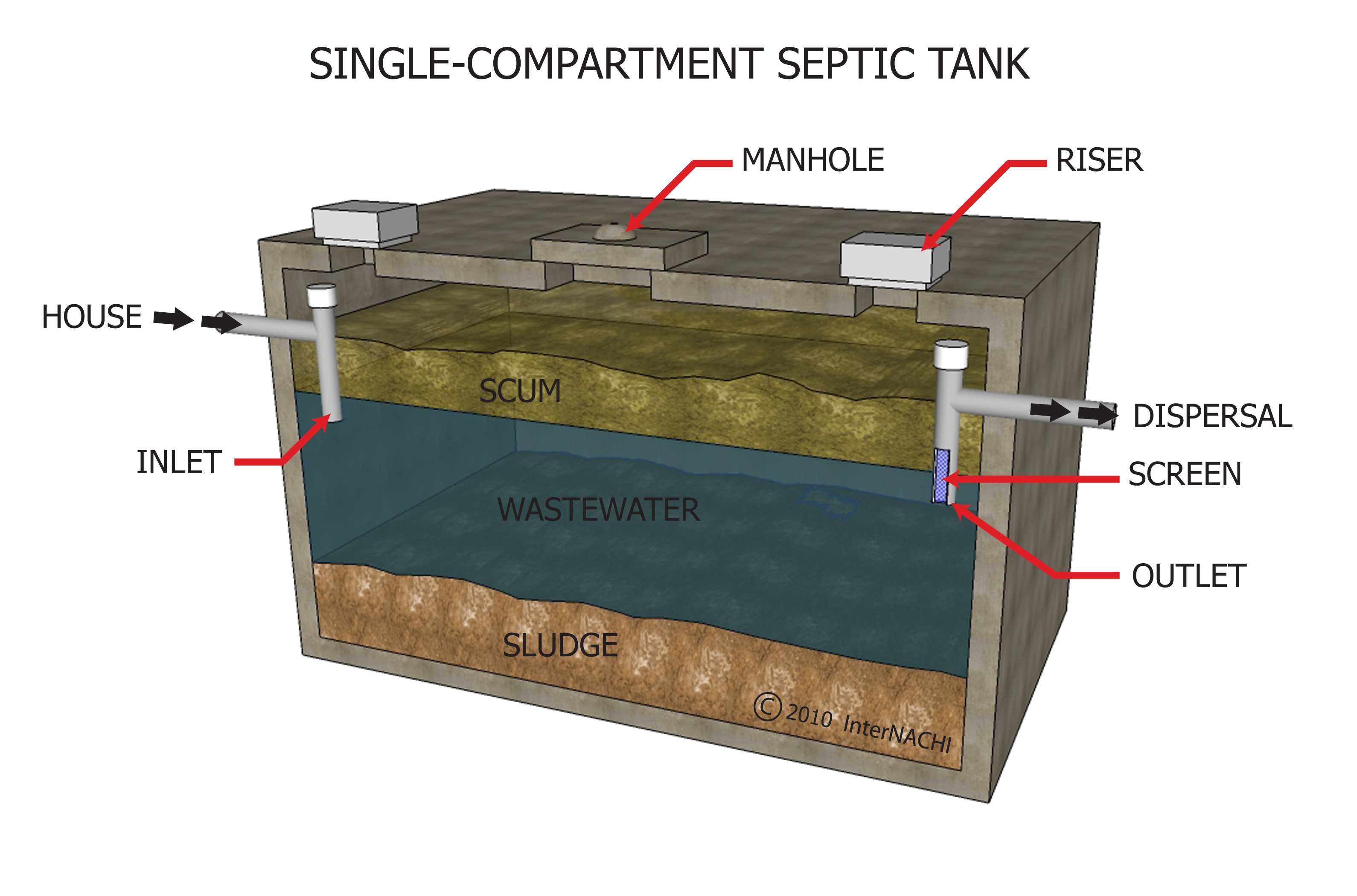 Single-compartment septic tank.