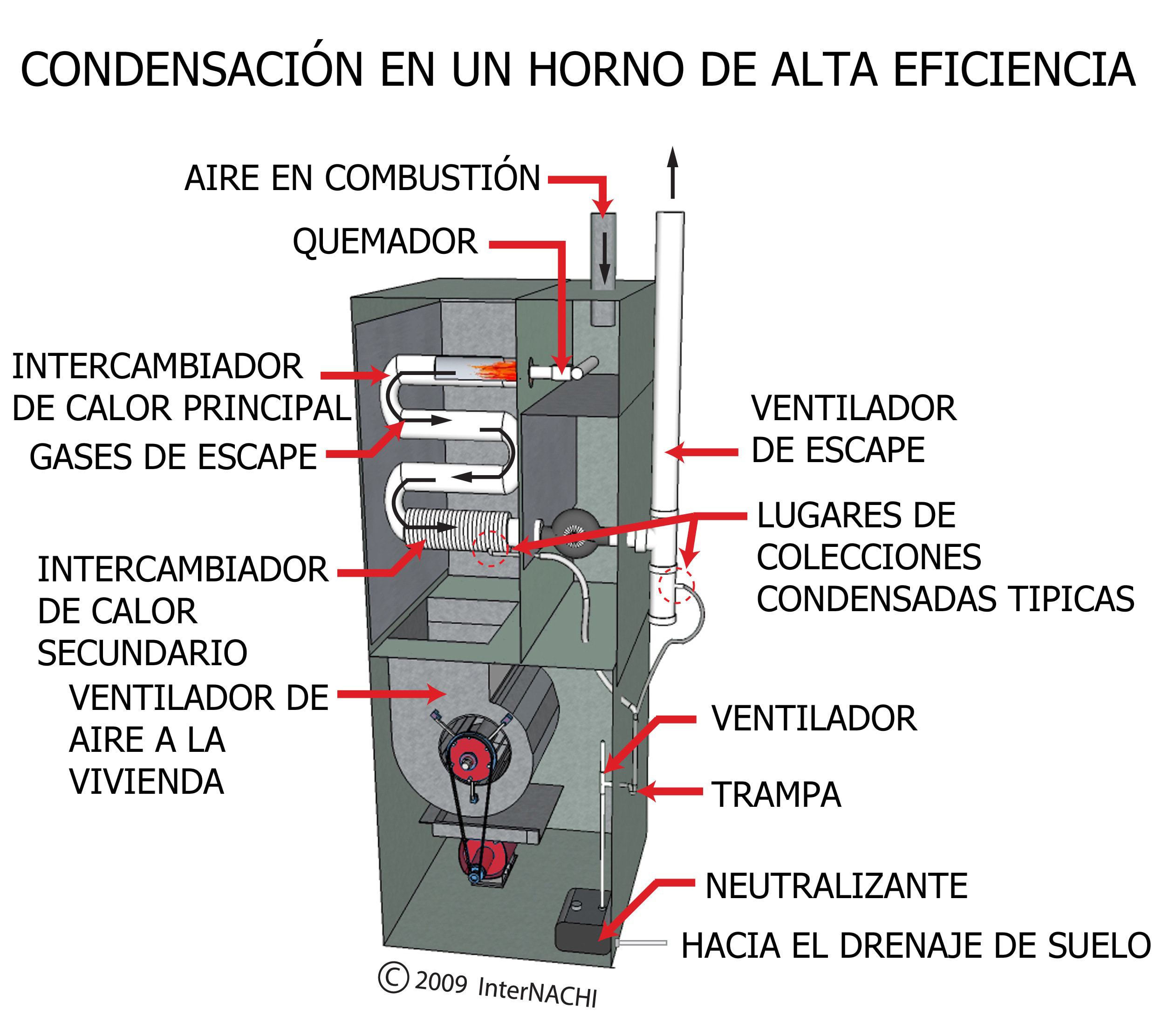 Condensation in a high efficiency furnace.