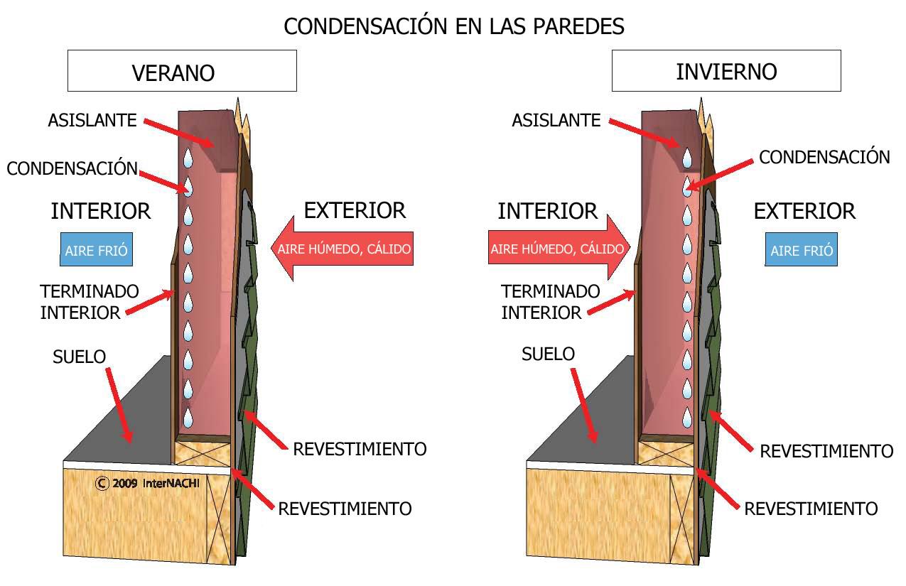 Condensation in walls. - Spanish.