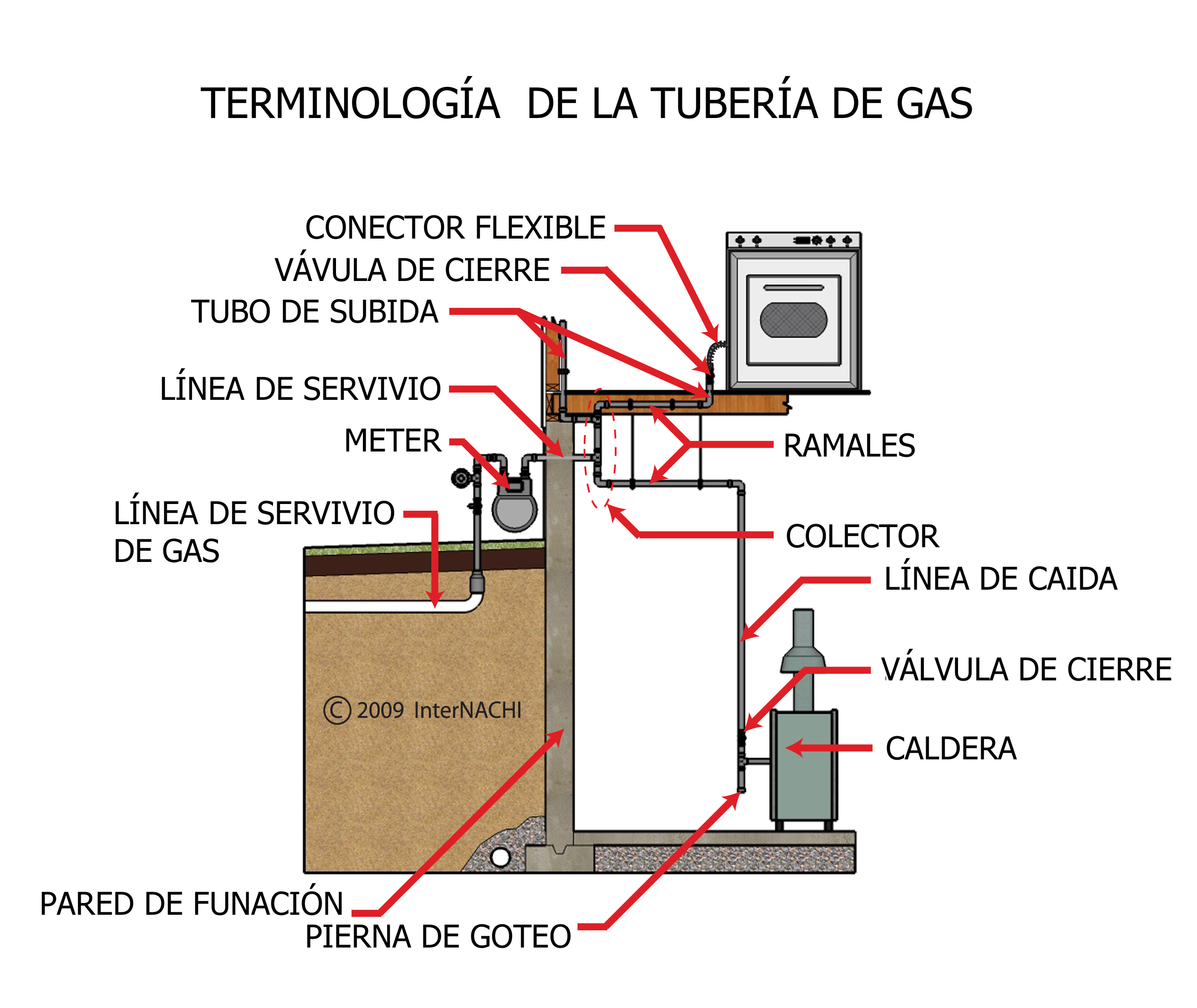 Gas piping terminology - Spanish.