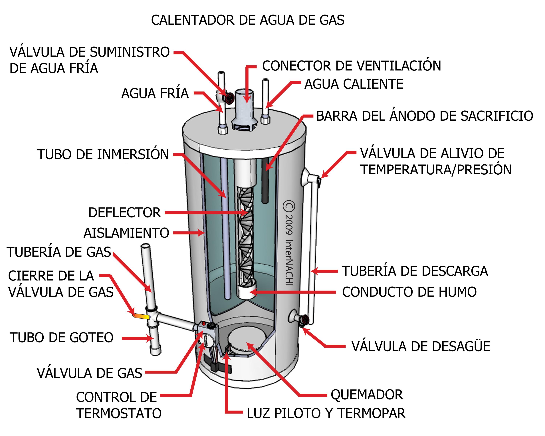 Gas water heater with gas shutoff valve.