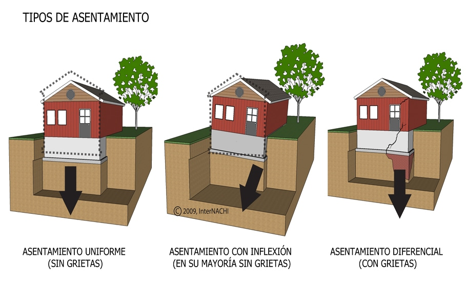 Settlement types.