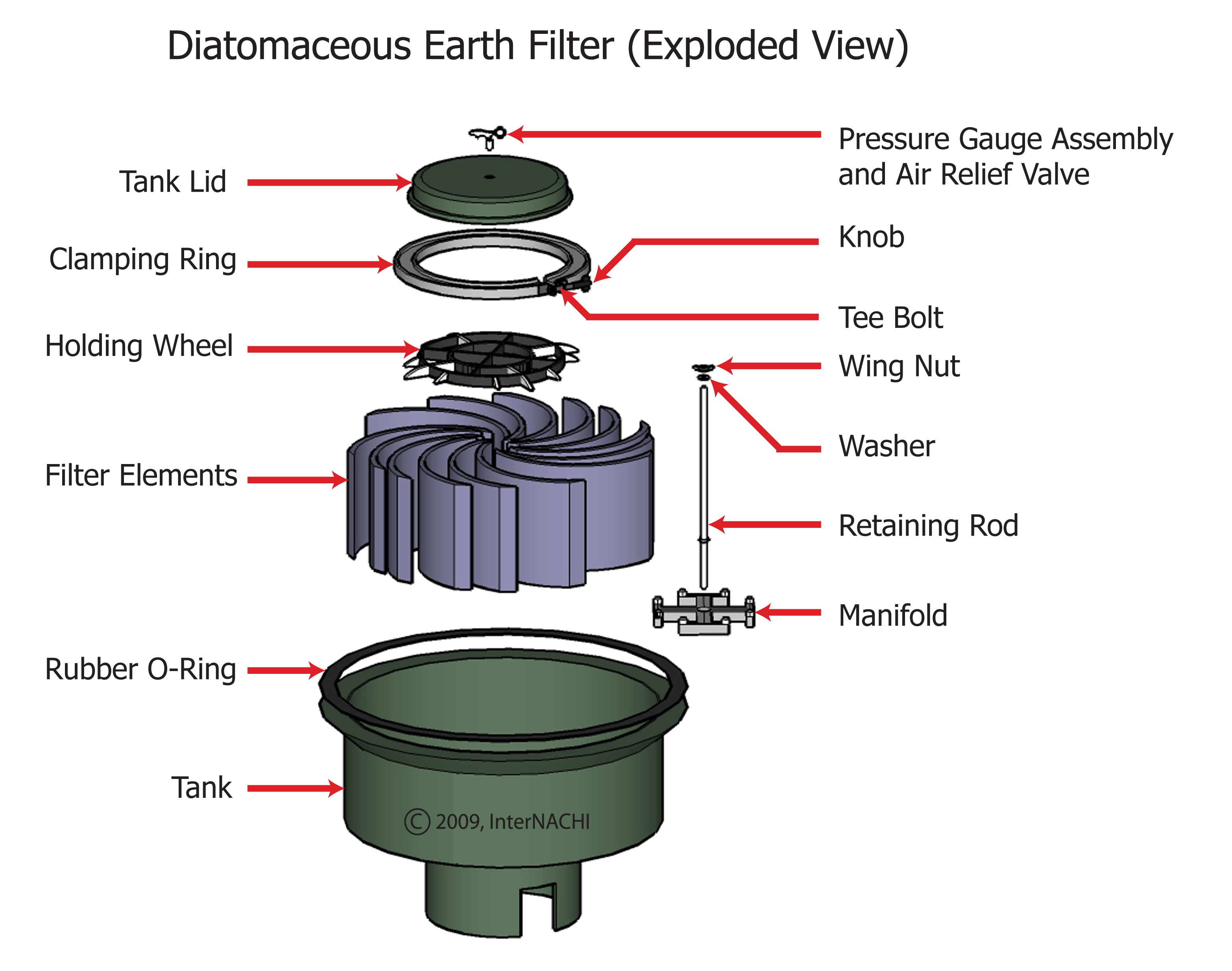 Diatomaceous earth filter.