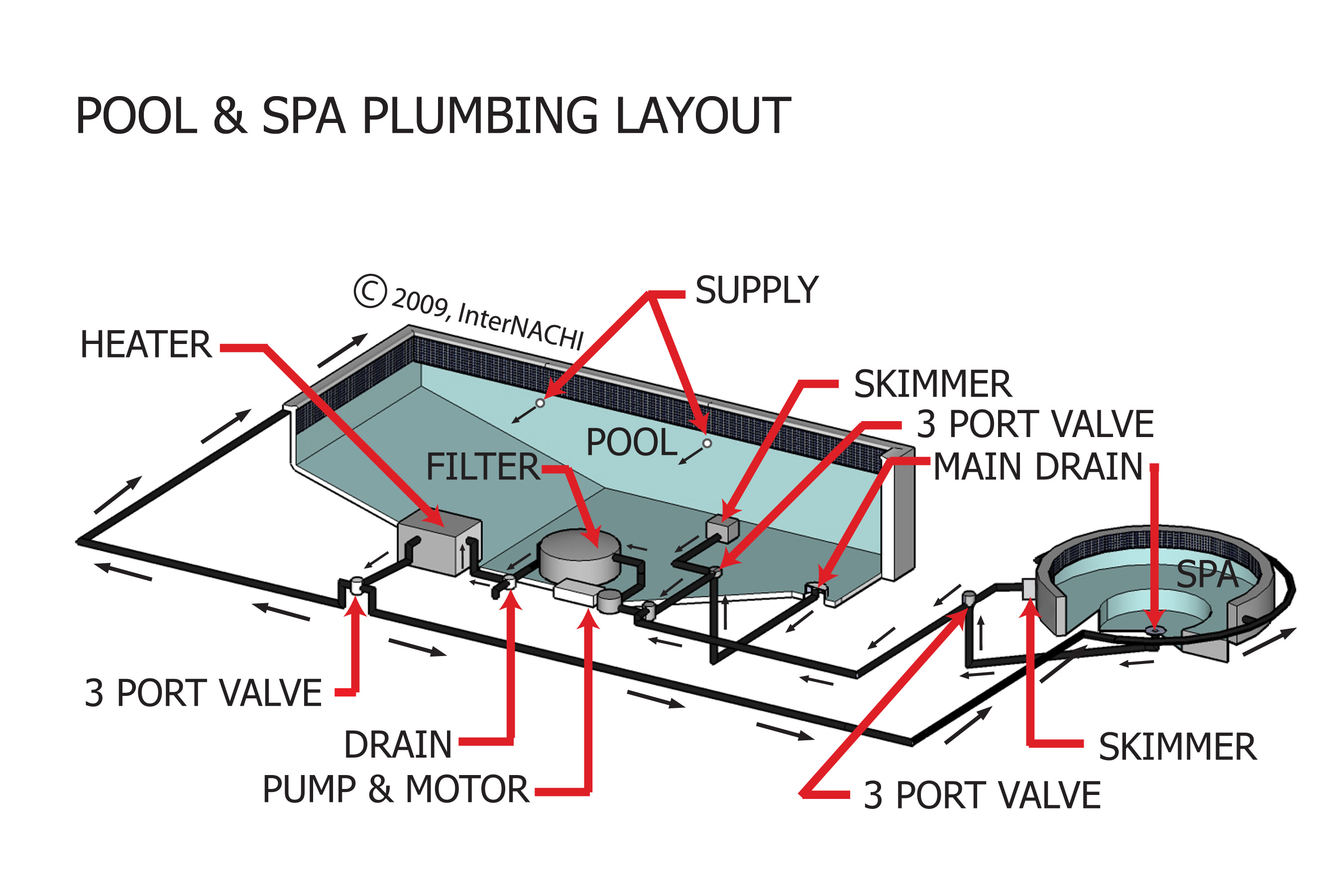 Pool & spa plumbing layout.