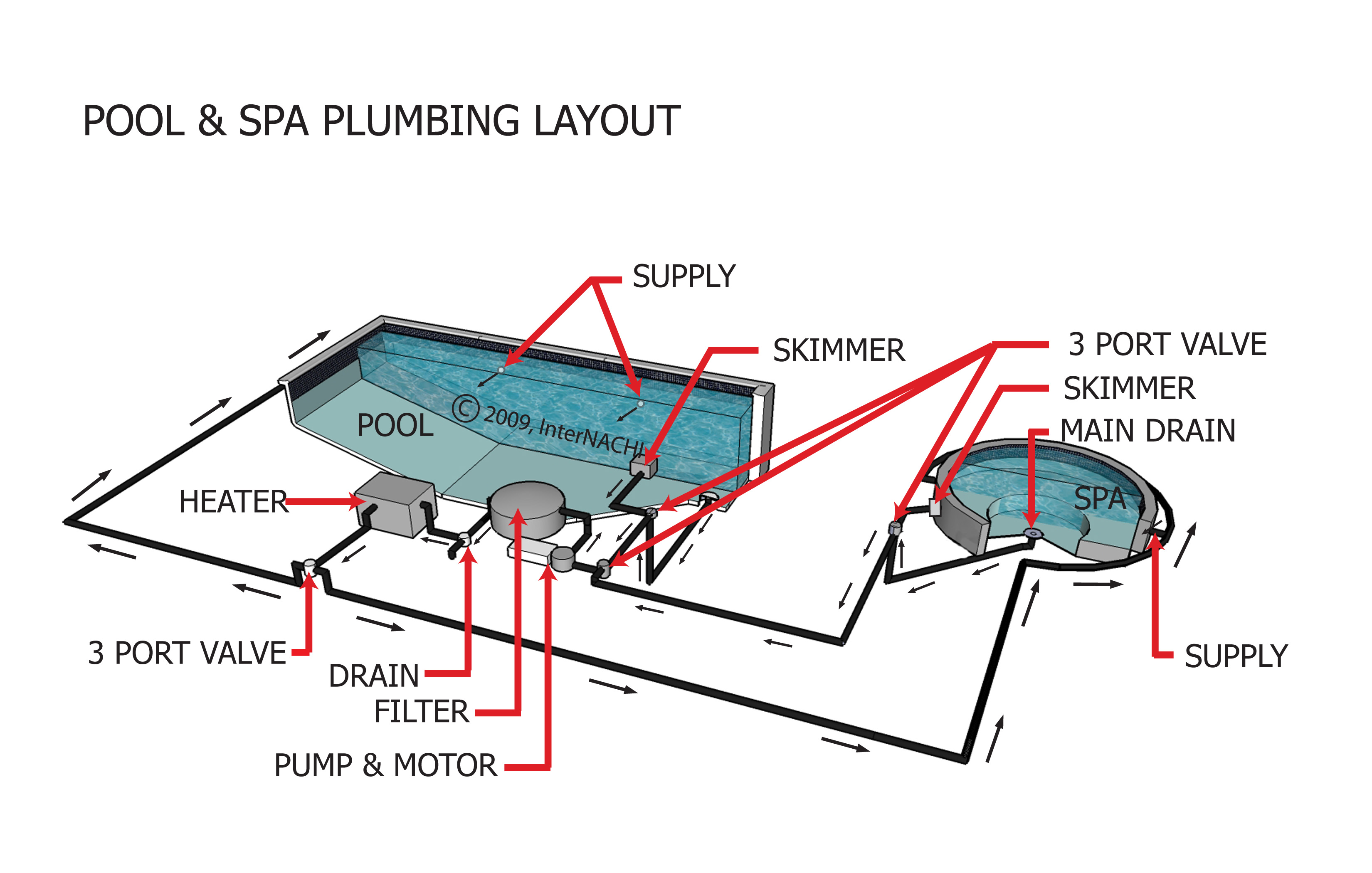 Internachi inspection graphics library swimming pools for Pool plumbing design