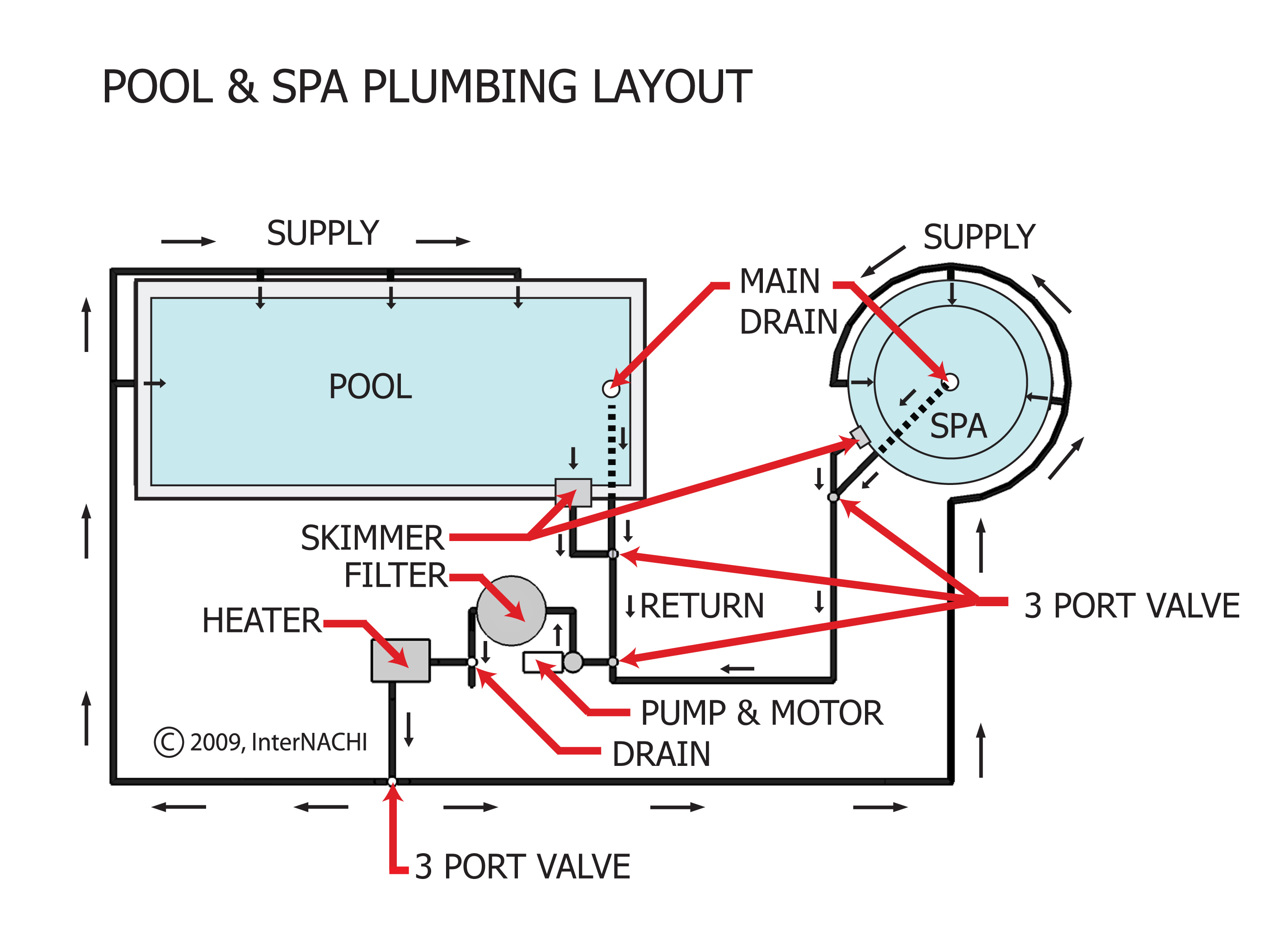 Popular InterNACHI Inspection Graphics Library: Swimming Pools, Whirlpools  AB84