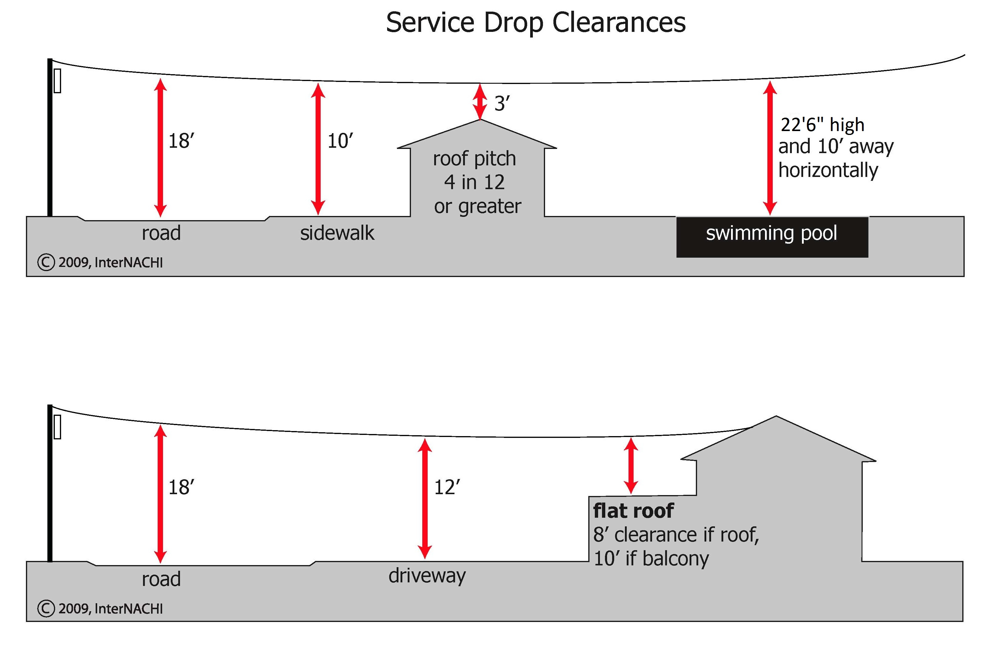 Service drop clearances.