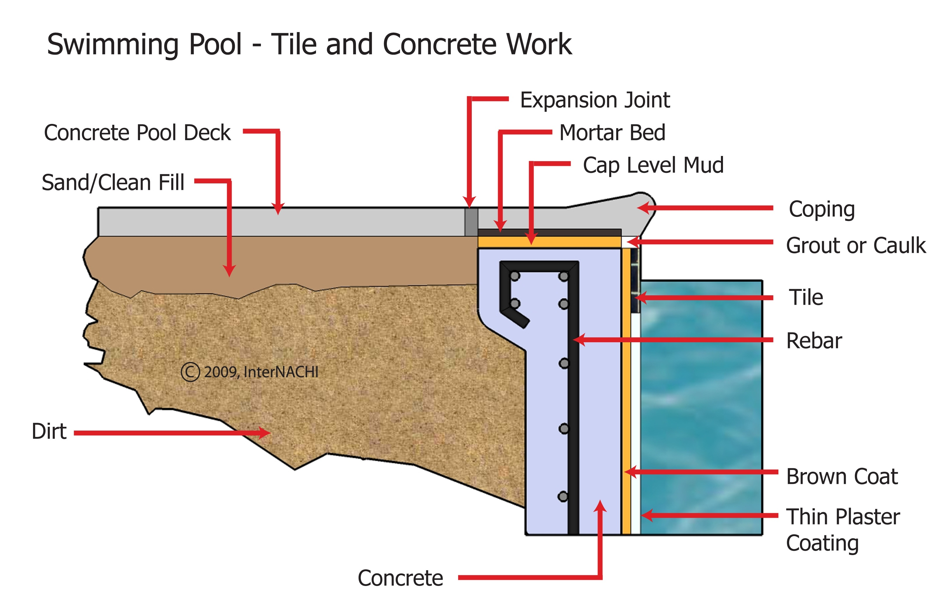 Internachi Inspection Graphics Library Swimming Pools