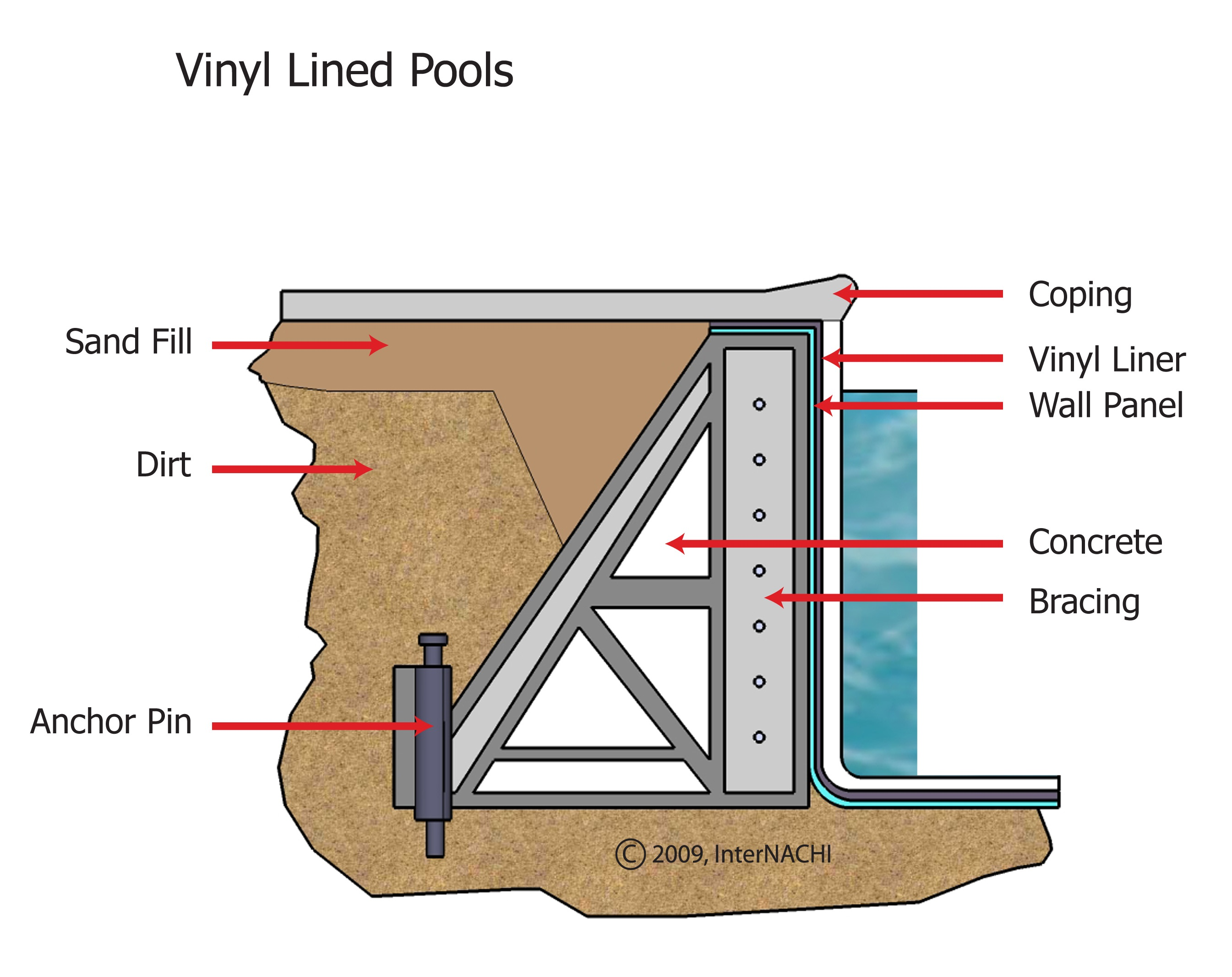 Vinyl-lined pool.