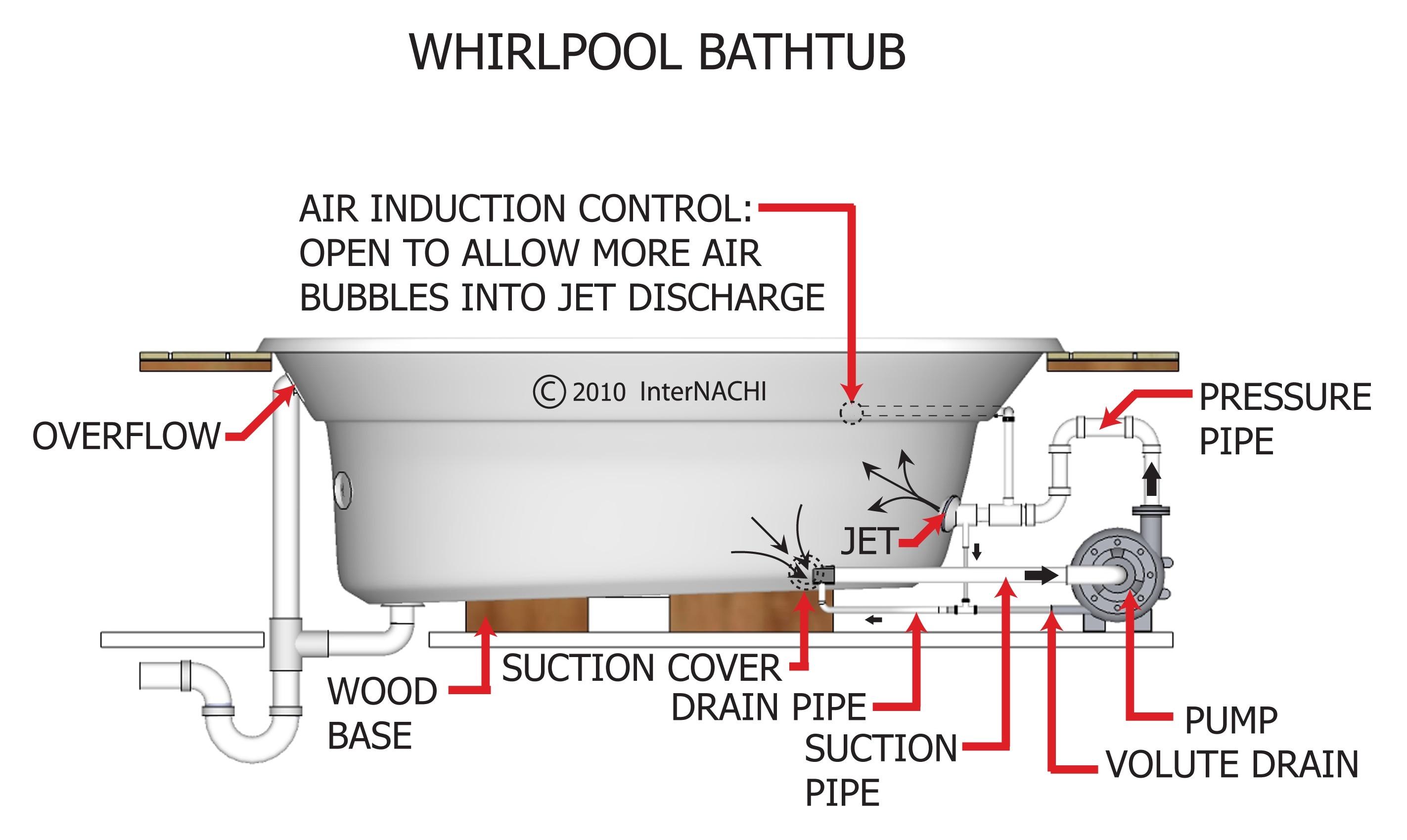 Whirlpool bathtub.