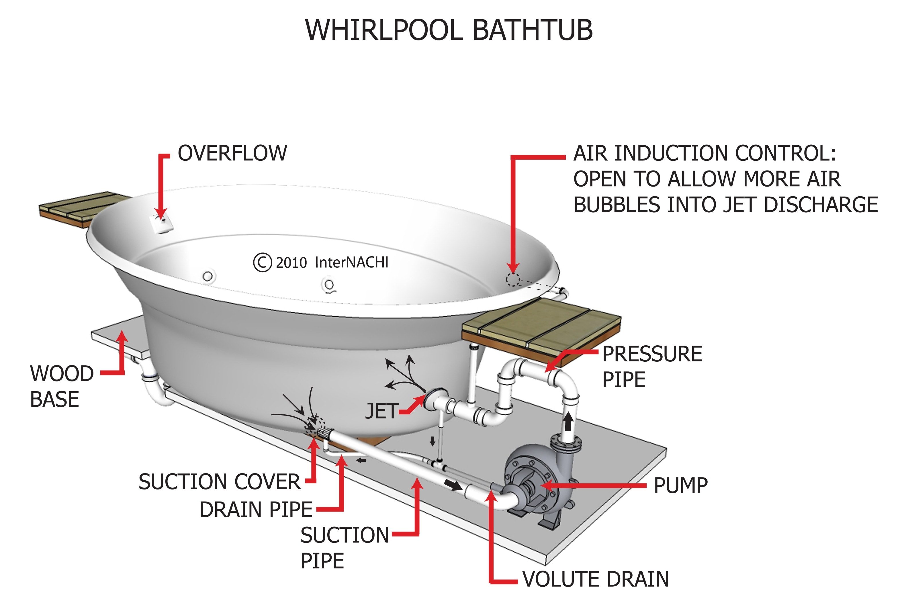 Whirlpool bathtub.