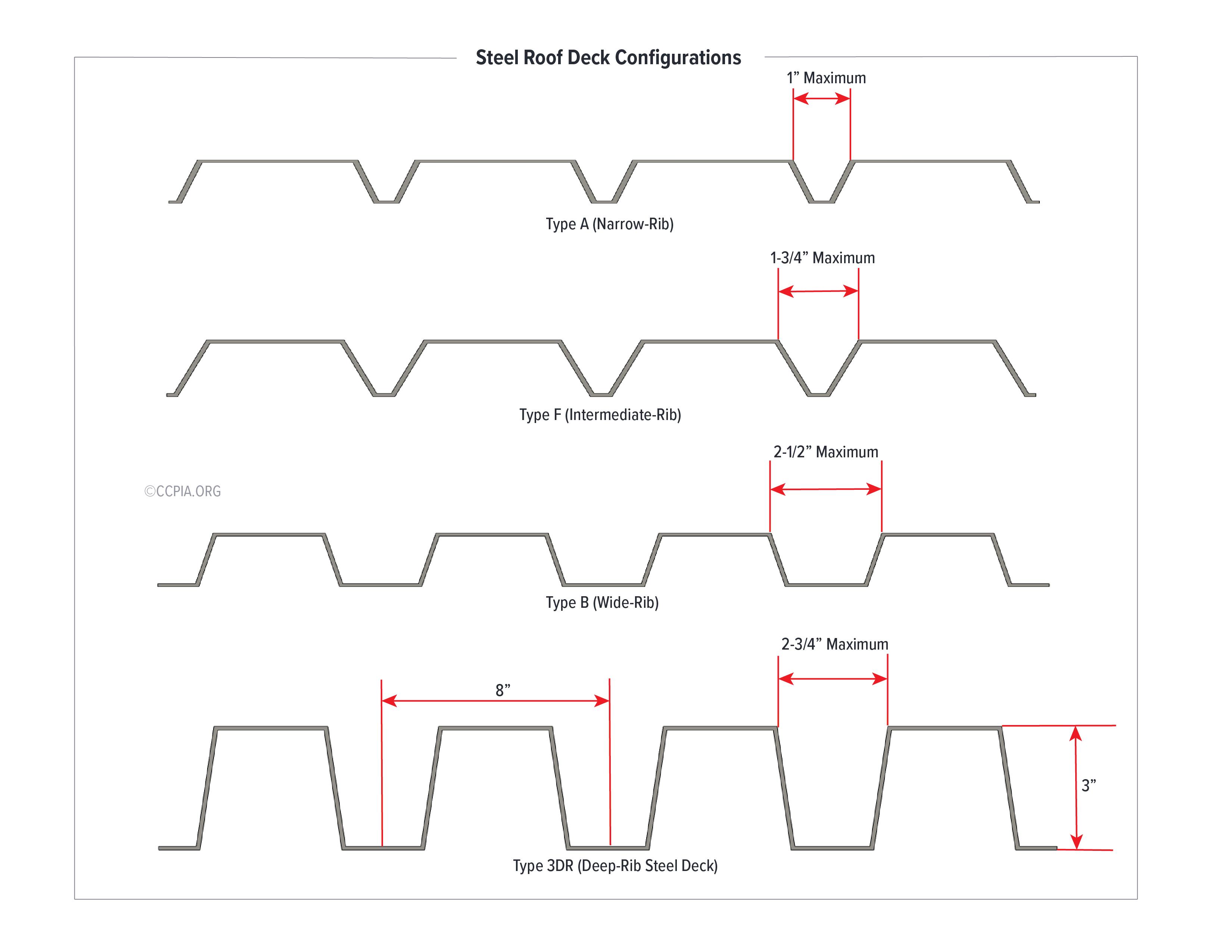 Steel Roof Deck Configuration (Low-Slope Roof): Type A (Narrow-Rib), Type F (Intermediate-Rib), Type B (Wide-Rib), Type 3DR (Deep-Rib Steel Deck)
