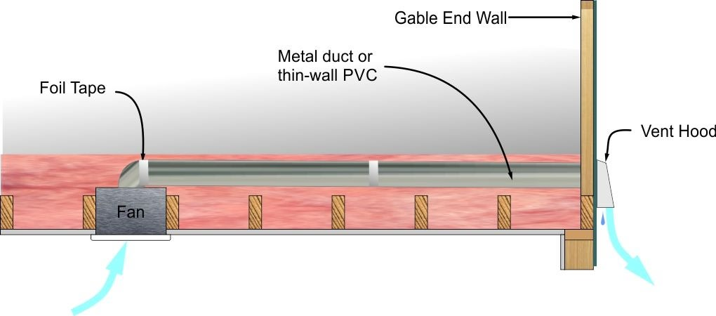 Gabel vent under insulation