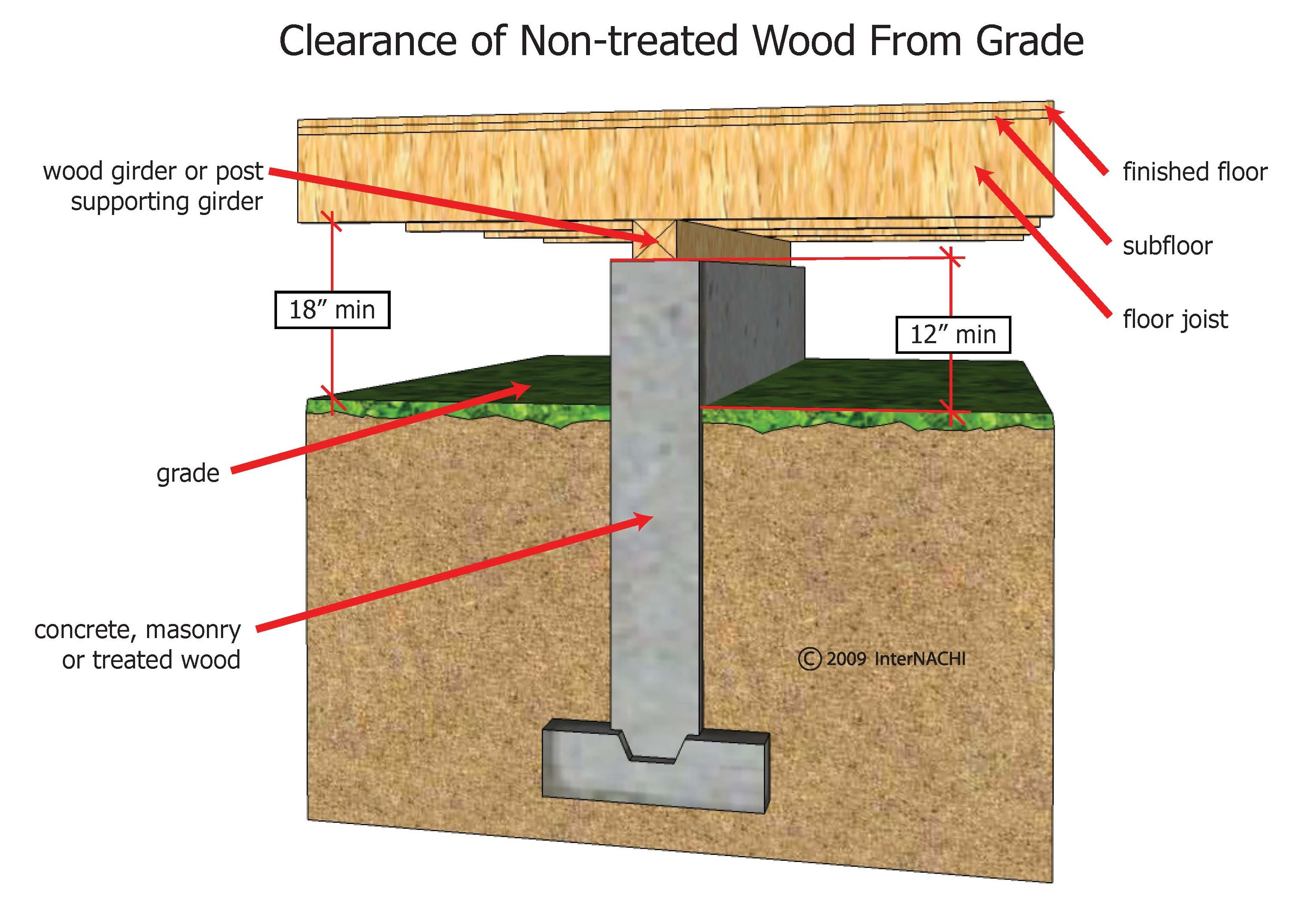 Clearance of non-treated wood from grade.
