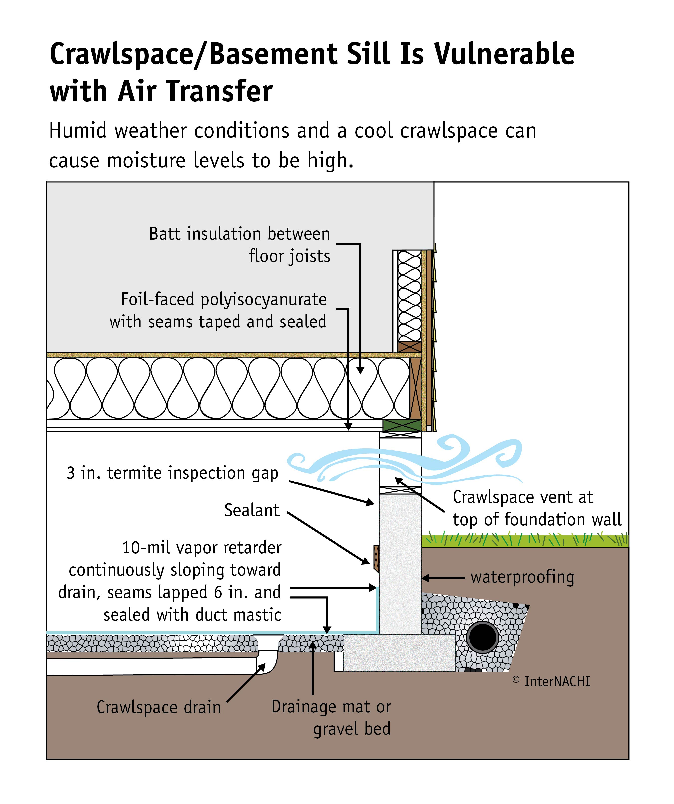 Crawlspace/basement sill is vulnerable.