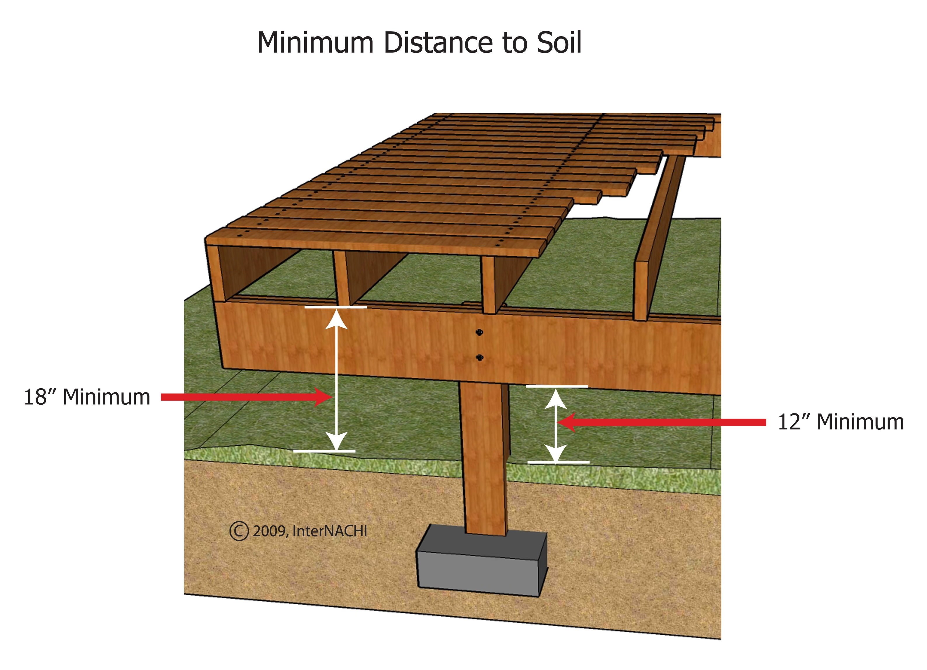 Minimum distance of untreated lumber to grade.