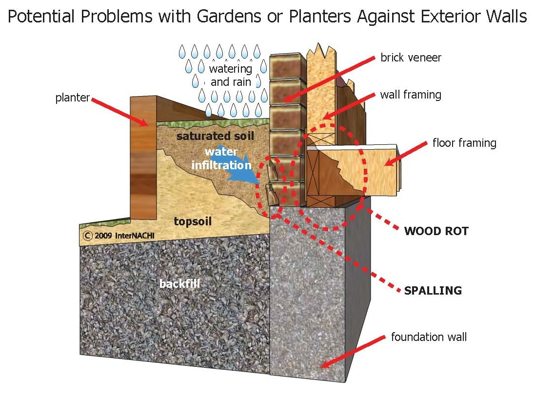 Problems with gardens and planters against exterior walls.