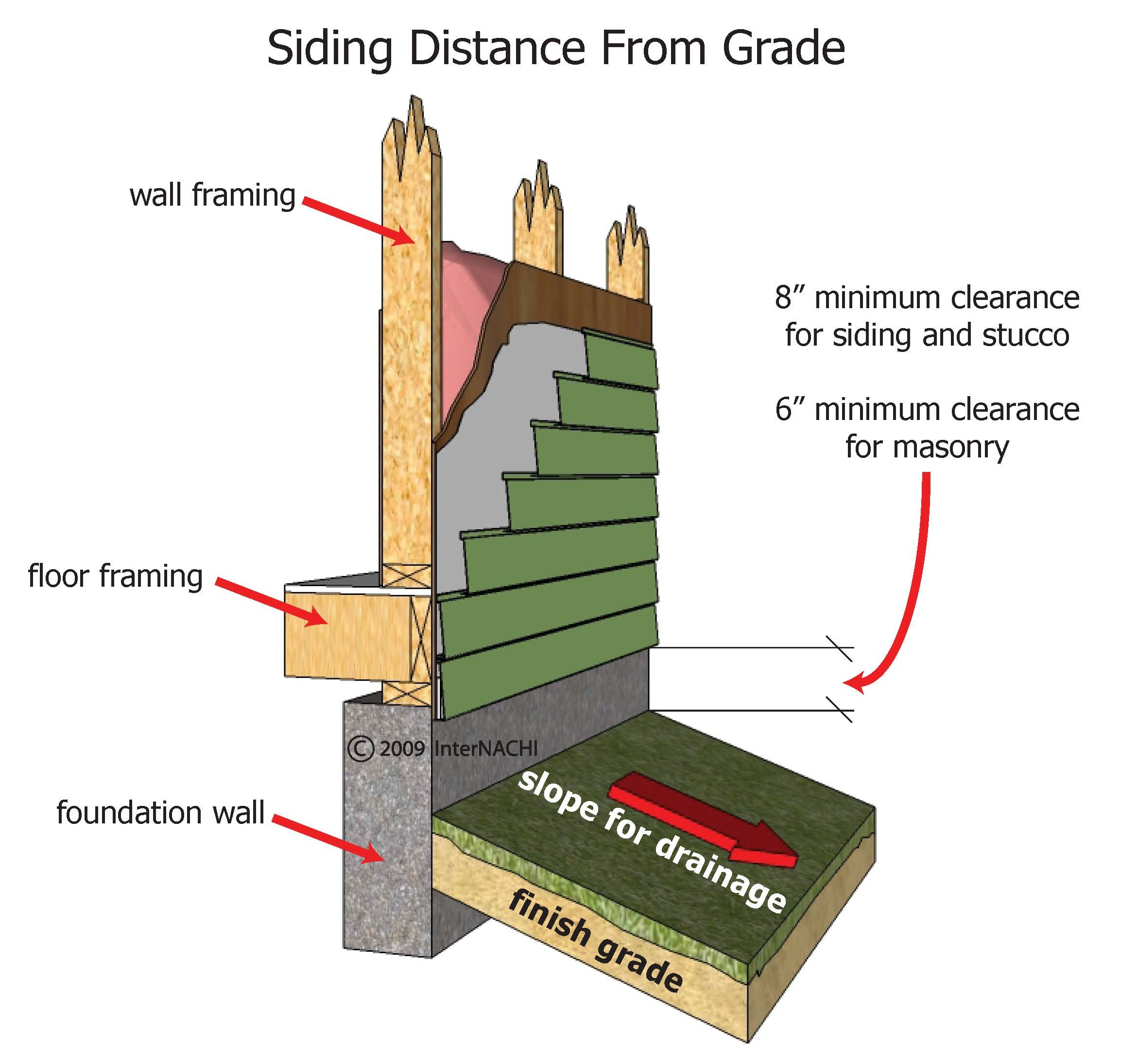 Siding distance from grade.