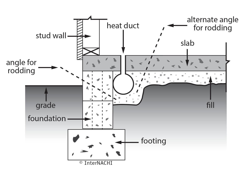 Termite treatment slab foundation.