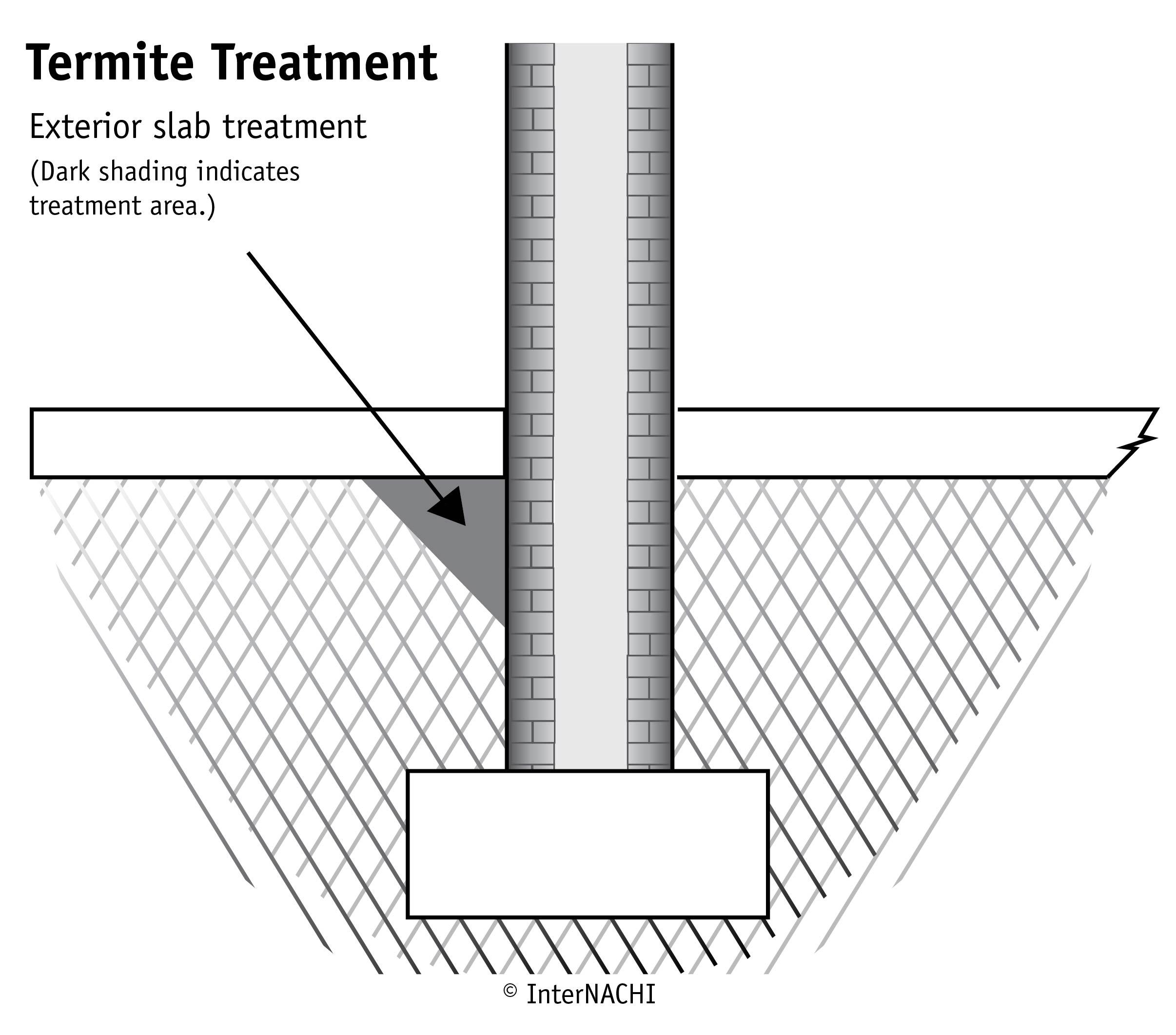 Termite treatment.