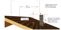 Clearances For Pitched Roofs