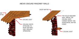 Above-Ground Masonry Walls