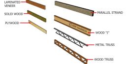 Beam/Floor Truss Types