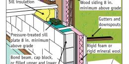 Crawlspace/Basement Sill Insulation