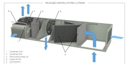 Packaged Central System: Cutaway