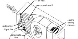 AC Condensate Trap