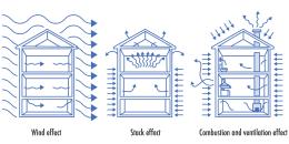 Air Pressure Inside a Home