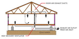Balanced Heat Recovery Ventilation