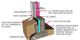 Crawlspace Insulation