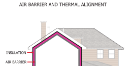 Air Barrier and Thermal Alignment