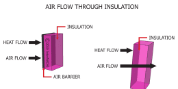 Air Flow Through Insulation