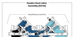 Double Check Valve Assembly