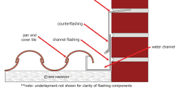 Counterflashing Inset In Mortar Joint