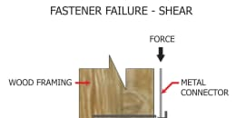 Fastener Failure - Shear
