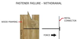 Fastener Failure - Withdrawal