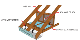 Attic Knee Wall