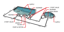 Pool & Spa Plumbing Layout