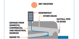 Combined Waste and Storm Water System (Dry)