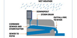 Combined Waste and Storm Water System (Wet)