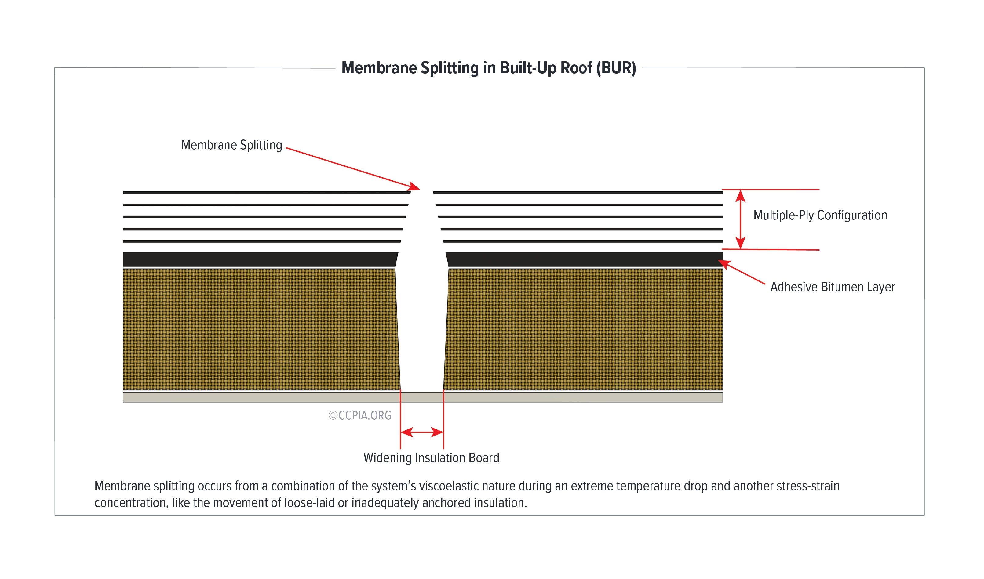 Membrane Splitting in Built-Up Roof (BUR): Membrane splitting occurs from a combination of the system's viscoelastic nature during an extreme temperature drop and another stress-strain concentration.