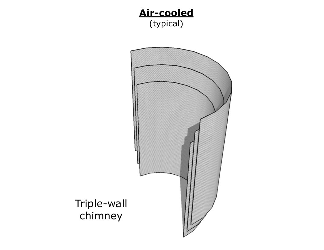 Air-cooled, triple wall chimney.
