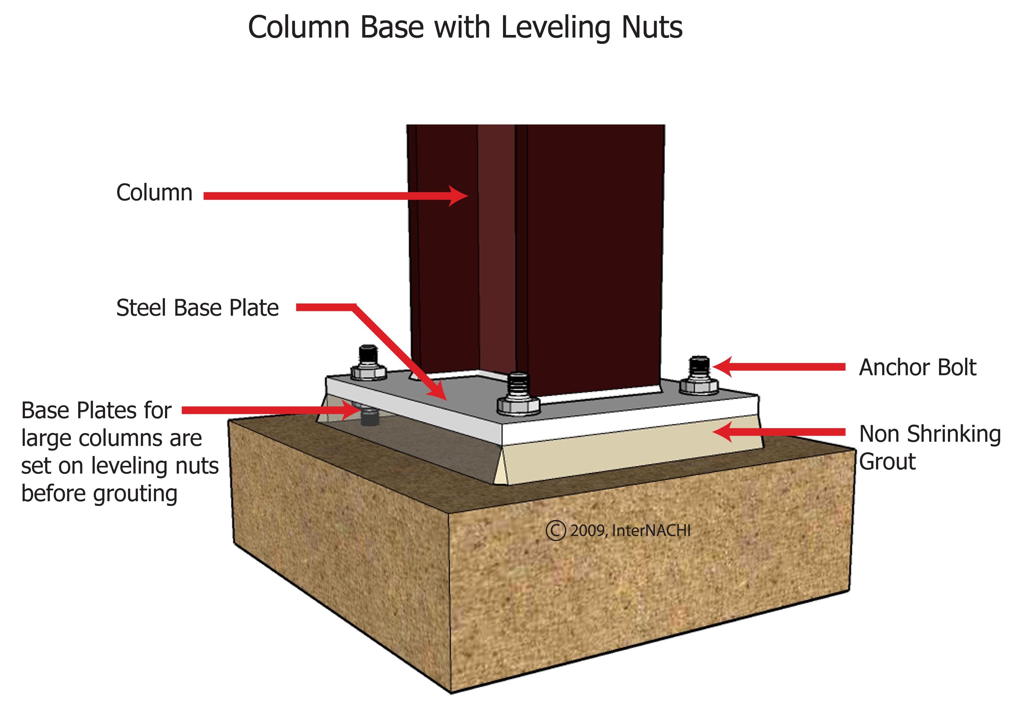 Column base.