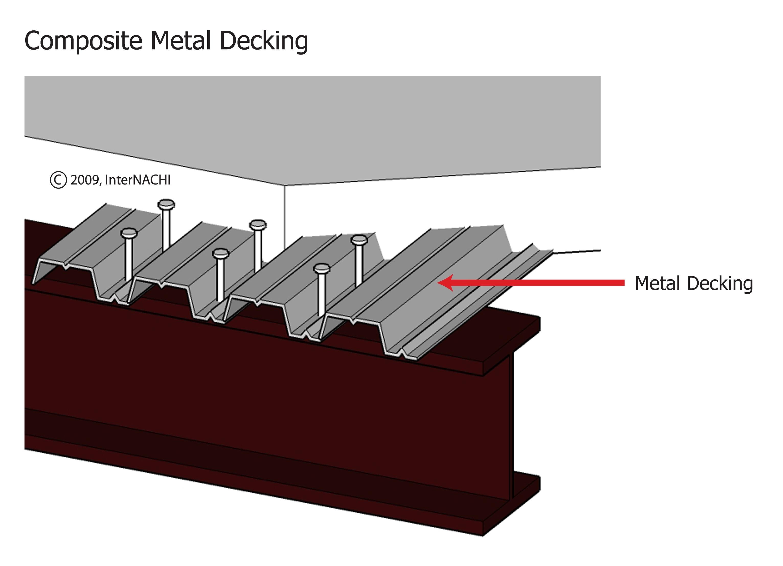Composite metal decking.