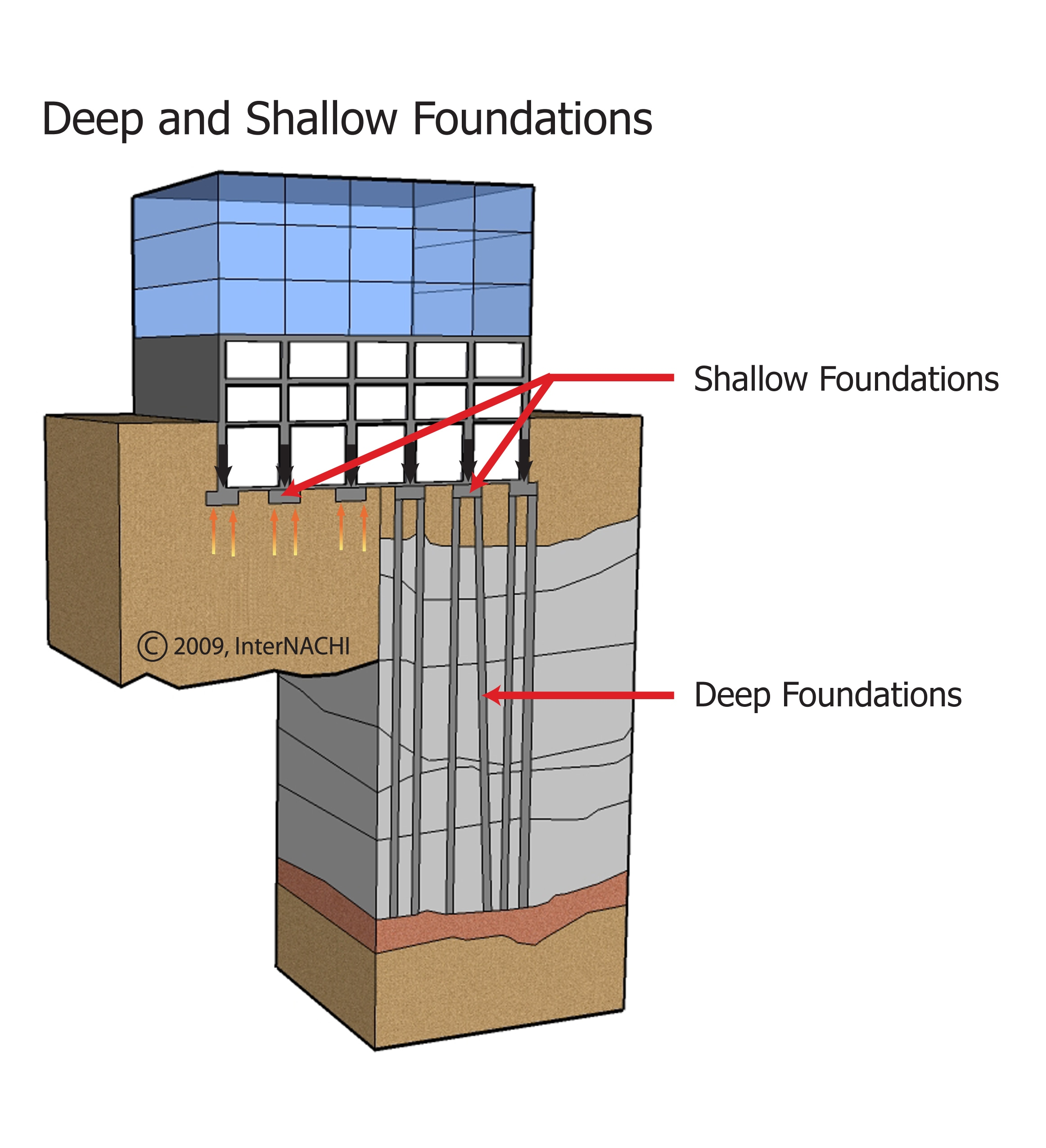 Deep foundation.